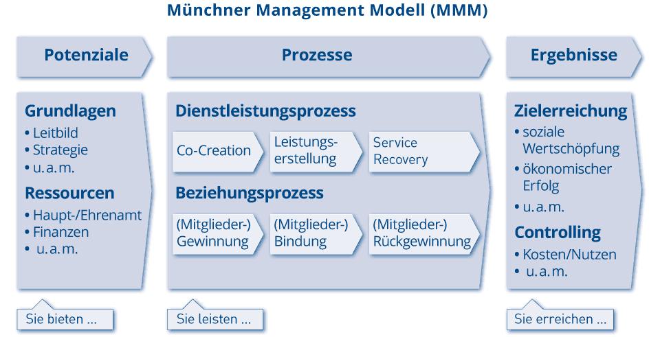 MMM_Grafik_Beratung