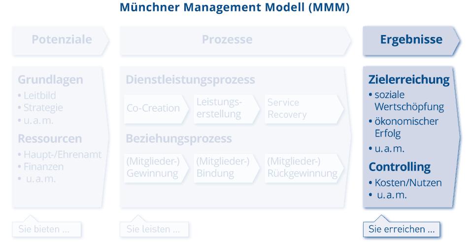 MMM_Grafik_Ergebnisse