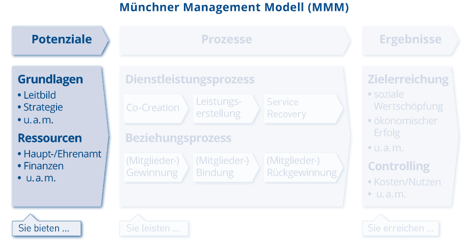 MMM_Grafik_Potentiale