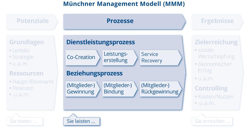 MMM_Grafik_Prozesse
